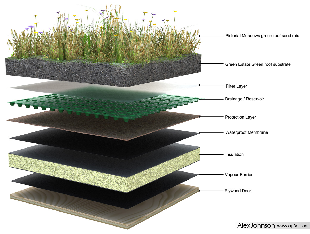 technology green roof diagram  technology  free engine